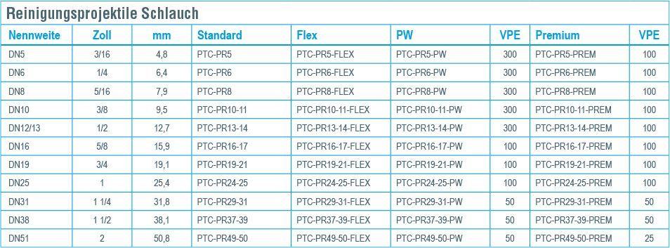 Reinigungsprojektile jetclean gmbh - Pe rohre durchmesser tabelle ...